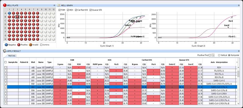 Resultado Allplex™ SARS-CoV-2/FluA/FluB/RSV Assay